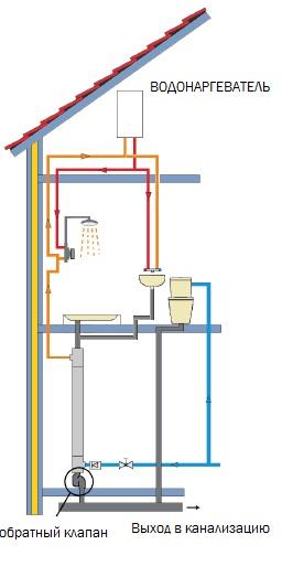 Разделение стоков канализации